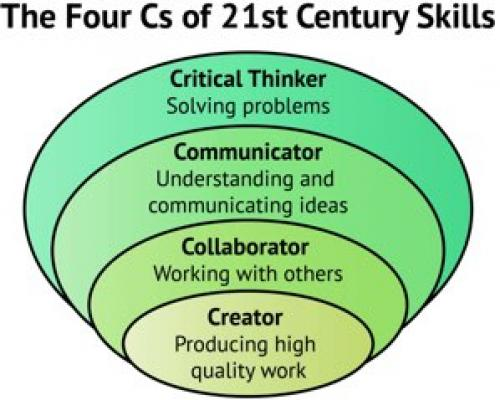 21st century classrooms and learners essay 21st century learner came in limelight such as curiosity and creativity, rational   to present effectively with these students some of the skills of the teacher.